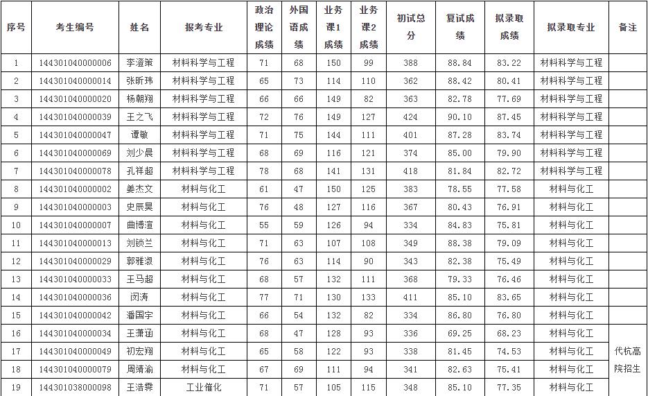 中国科学院上海硅酸盐研究所2021年统考硕士研究生拟录取名单